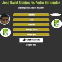 Jose David Ramirez vs Pedro Hernandez h2h player stats