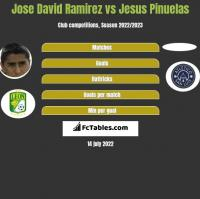 Jose David Ramirez vs Jesus Pinuelas h2h player stats