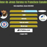 Jose de Jesus Corona vs Francisco Canales h2h player stats