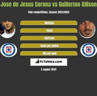 Jose de Jesus Corona vs Guillermo Allison h2h player stats