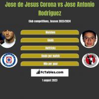 Jose de Jesus Corona vs Jose Antonio Rodriguez h2h player stats