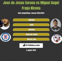 Jose de Jesus Corona vs Miguel Angel Fraga Nicona h2h player stats
