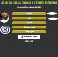 Jose de Jesus Corona vs Daniel Gutierrez h2h player stats