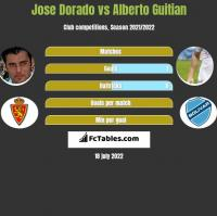 Jose Dorado vs Alberto Guitian h2h player stats