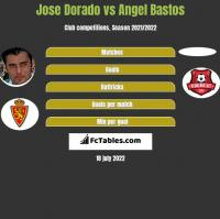 Jose Dorado vs Angel Bastos h2h player stats