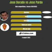 Jose Dorado vs Jose Pardo h2h player stats