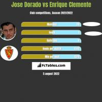 Jose Dorado vs Enrique Clemente h2h player stats