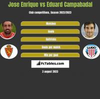 Jose Enrique vs Eduard Campabadal h2h player stats