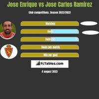 Jose Enrique vs Jose Carlos Ramirez h2h player stats