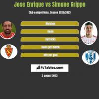Jose Enrique vs Simone Grippo h2h player stats