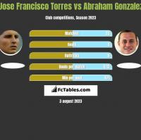 Jose Francisco Torres vs Abraham Gonzalez h2h player stats