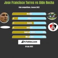 Jose Francisco Torres vs Aldo Rocha h2h player stats