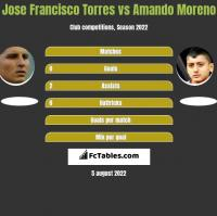 Jose Francisco Torres vs Amando Moreno h2h player stats