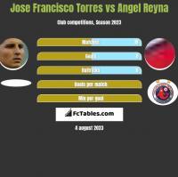 Jose Francisco Torres vs Angel Reyna h2h player stats