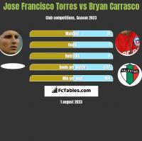 Jose Francisco Torres vs Bryan Carrasco h2h player stats