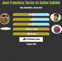 Jose Francisco Torres vs Carlos Salcido h2h player stats