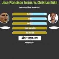 Jose Francisco Torres vs Christian Duke h2h player stats