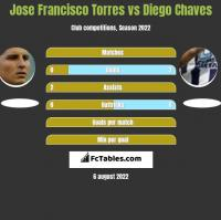 Jose Francisco Torres vs Diego Chaves h2h player stats