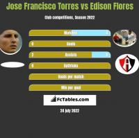 Jose Francisco Torres vs Edison Flores h2h player stats
