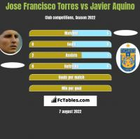 Jose Francisco Torres vs Javier Aquino h2h player stats
