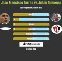 Jose Francisco Torres vs Julian Quinones h2h player stats