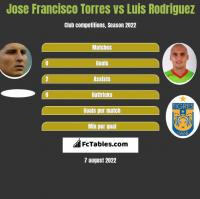 Jose Francisco Torres vs Luis Rodriguez h2h player stats