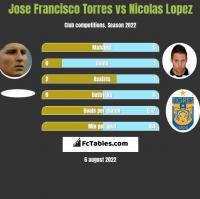 Jose Francisco Torres vs Nicolas Lopez h2h player stats