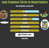 Jose Francisco Torres vs Rafael Carioca h2h player stats