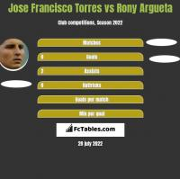 Jose Francisco Torres vs Rony Argueta h2h player stats