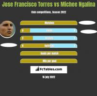 Jose Francisco Torres vs Michee Ngalina h2h player stats