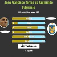 Jose Francisco Torres vs Raymundo Fulgencio h2h player stats