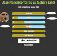 Jose Francisco Torres vs Zachary Zandi h2h player stats
