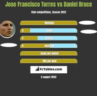 Jose Francisco Torres vs Daniel Bruce h2h player stats