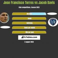 Jose Francisco Torres vs Jacob Davis h2h player stats