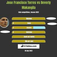Jose Francisco Torres vs Beverly Makangila h2h player stats