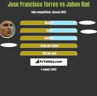 Jose Francisco Torres vs Jahon Rad h2h player stats