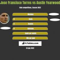 Jose Francisco Torres vs Austin Yearwood h2h player stats