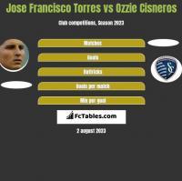 Jose Francisco Torres vs Ozzie Cisneros h2h player stats