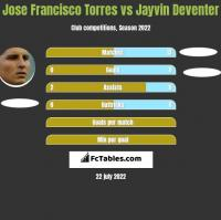 Jose Francisco Torres vs Jayvin Deventer h2h player stats
