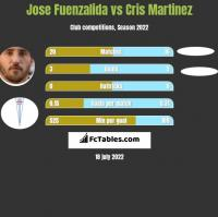 Jose Fuenzalida vs Cris Martinez h2h player stats