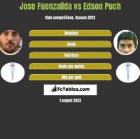 Jose Fuenzalida vs Edson Puch h2h player stats