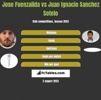 Jose Fuenzalida vs Juan Ignacio Sanchez Sotelo h2h player stats
