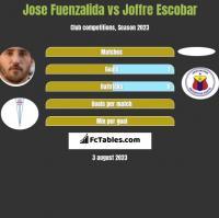 Jose Fuenzalida vs Joffre Escobar h2h player stats