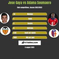 Jose Gaya vs Adama Soumaoro h2h player stats