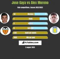 Jose Gaya vs Alex Moreno h2h player stats