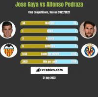 Jose Gaya vs Alfonso Pedraza h2h player stats