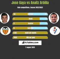 Jose Gaya vs Anaitz Arbilla h2h player stats