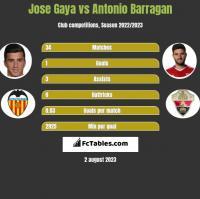 Jose Gaya vs Antonio Barragan h2h player stats