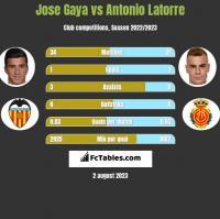 Jose Gaya vs Antonio Latorre h2h player stats