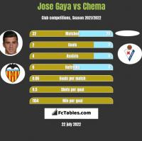 Jose Gaya vs Chema h2h player stats